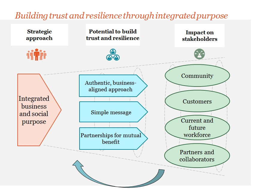 Building trust and resilience through integrated purpose