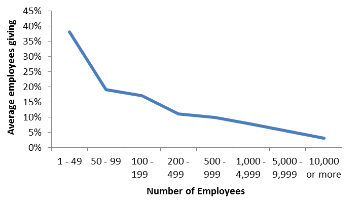 Employee giving by number of employees - Chart