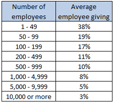 Employee giving by number of employees - Table