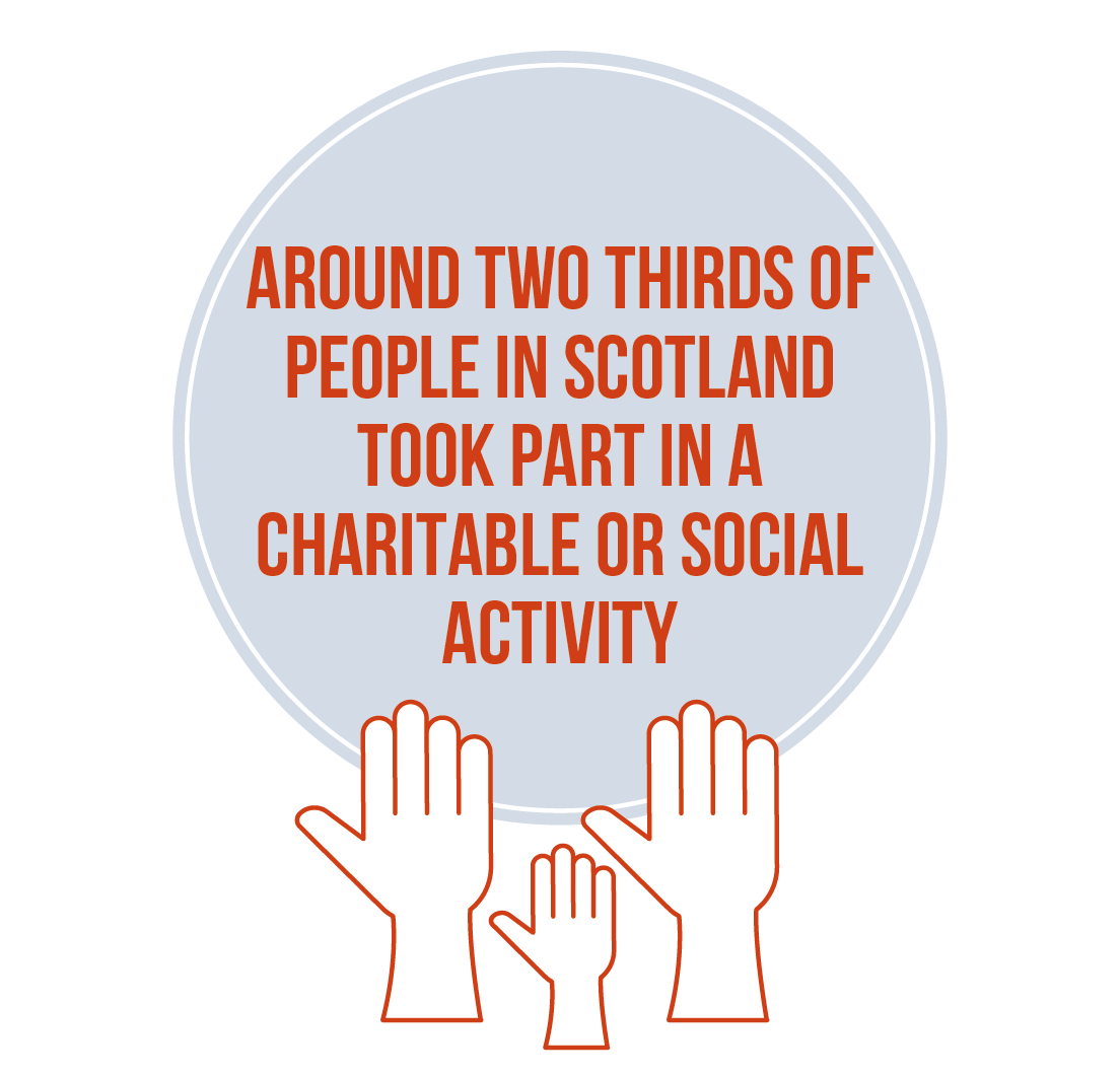 Around two thirds of Scottish people took part in a charitable or social action - statistic inside a bubble