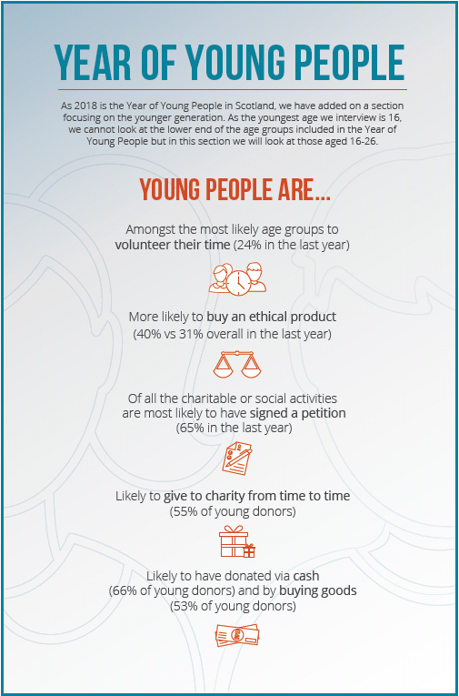 Year of Young People infographic
