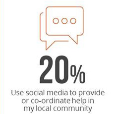 20 pc use social media to help