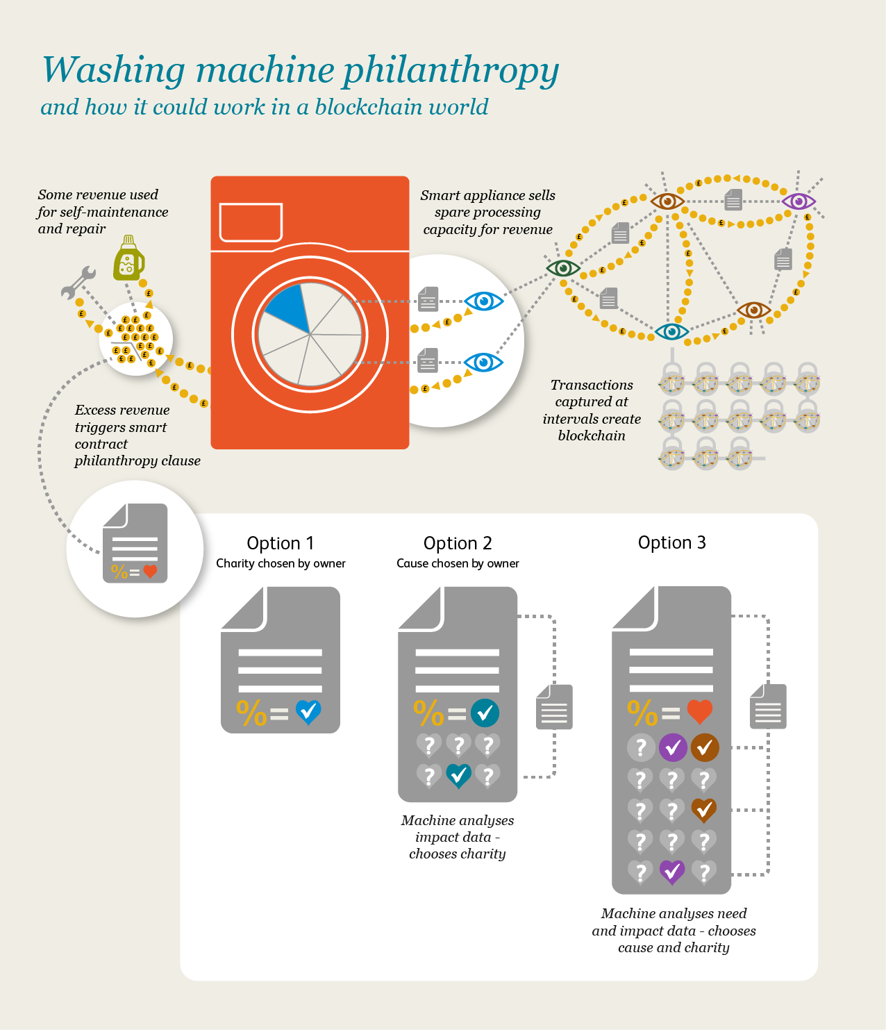blockchain-philanthropy-washing-machine-infographic