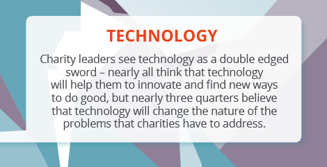 Charity leaders see technology as a double-edged sword - nearly all think that it will help them to innovate and find new ways to do good. But nearly 3/4 believe that tech will change the nature of the problems charities havew to address