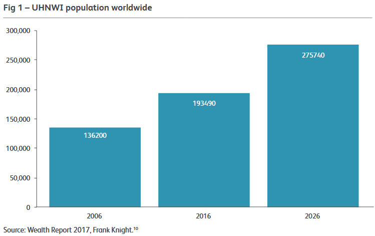 GGG 1 fig 1 UHNWI population worldwide