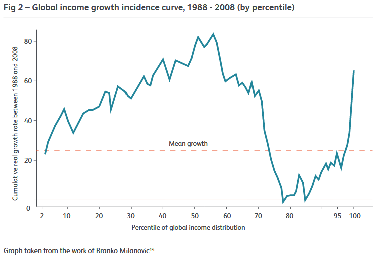 GGG 1 fig 2 global income growth incidence curve