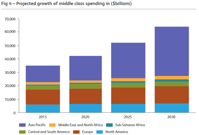 GGG 1 Fig 4 projected growth of middle class spending