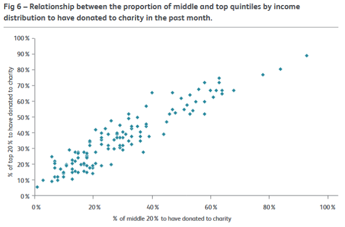 GGG 1 Fig 6 relationship between proportion of middle and top quintiles