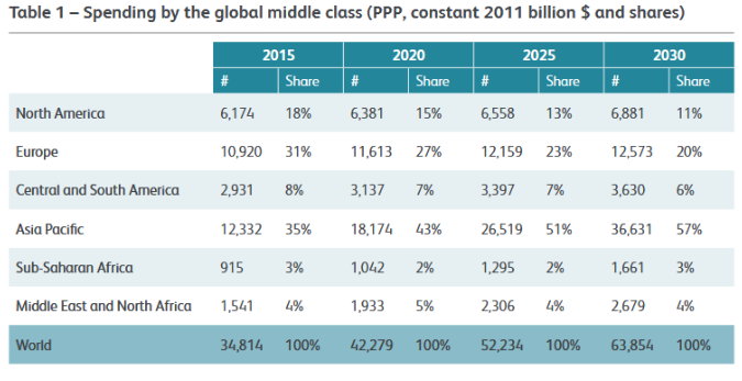 GGG 1 table 1 spending by global middle class