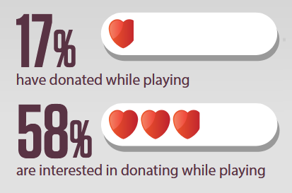 17% have donated while playing. 58% are interested in donating while playing.
