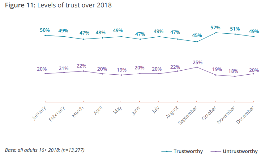 levels of trust uk giving report 2019