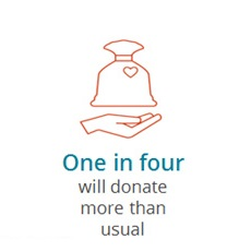 one in four donate more