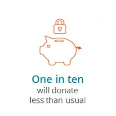 one in ten will donate less
