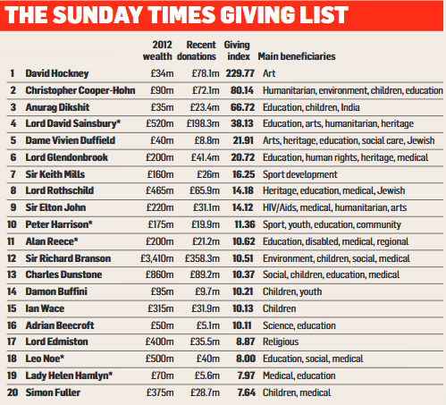 Sunday Times Giving List 2012