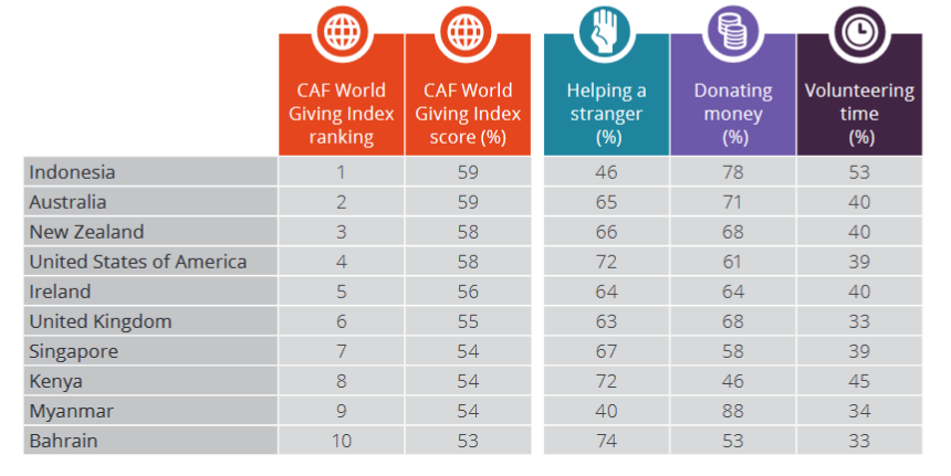 Top 10 countries in the CAF World Giving Index 2018 with score and participation in giving