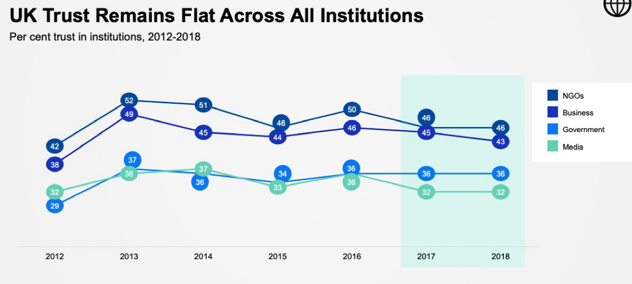 Trust remains flat across all institutions