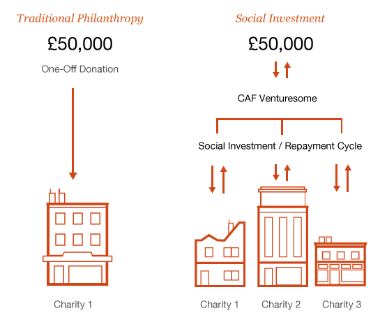 The cycle of social investment though CAF Venturesome compared to traditonal philanthropy.