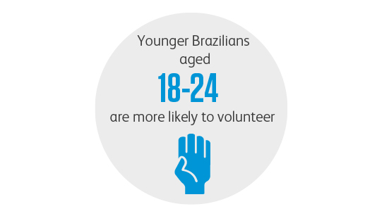 Younger Brazilians aged 18-24 are more likely to volunteer