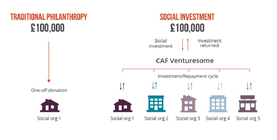CAF Venturesome graph