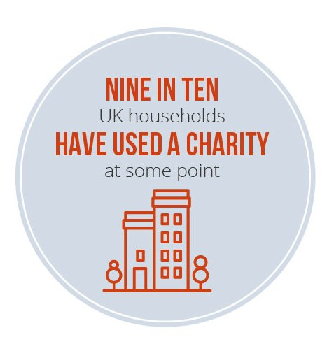 9 in 10 UK households have used a charity