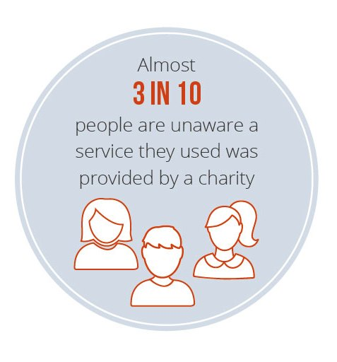 3 in 10 people unaware a service they used was provided by a charity