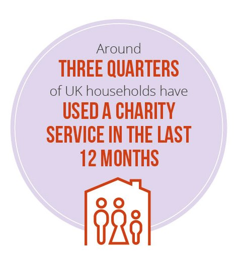 Three quarters of UK households have used a charity in last 12 months
