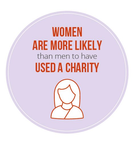 Women are more likely than men to have used a charity