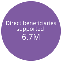 Direct beneficiaries supported