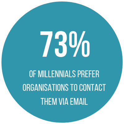 73% of millennials prefer businesses to contact them via email