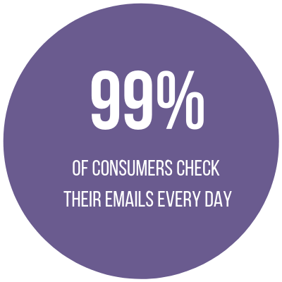 99% of consumers check their emails every day