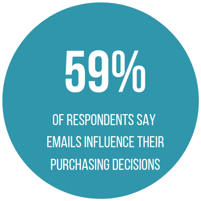 59% of respondents say that emails influence their purchasing decisions