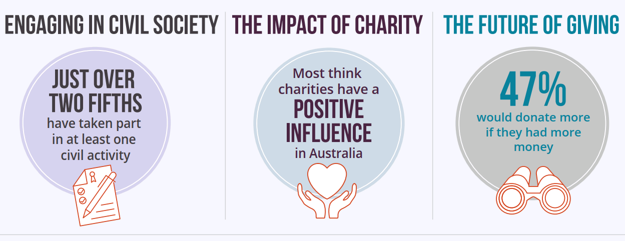 Australia Giving report - Future of Giving image