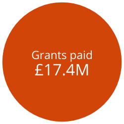 Grants paid 15022021