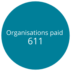 Organisations paid 15022021