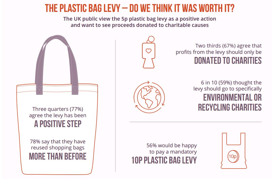 Plastic bag infographic body image