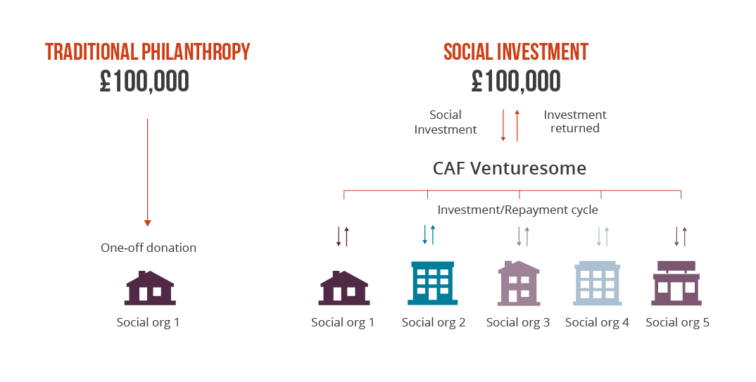Philanthropy vs social investment