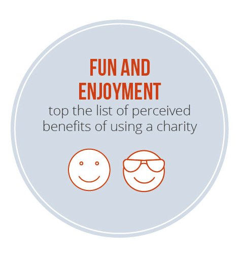 Fun and enjoyment top the list of perceived benefits of using a charity