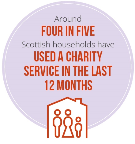 Four in five Scottish households have used a charity service in the last 12 months