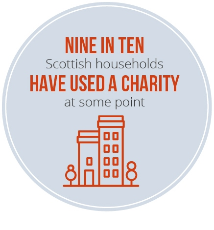 Nine in ten Scottish households have used a charity at some point