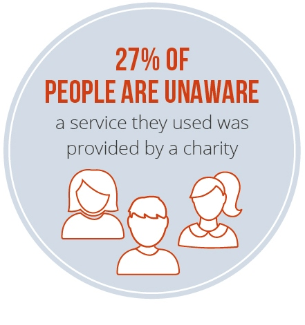 27% of people unaware a service they used was provided by a charity