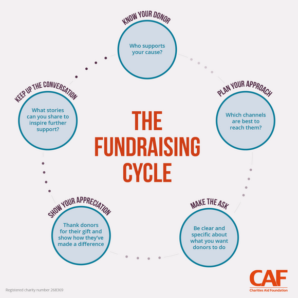 the fundraising cycle infographic