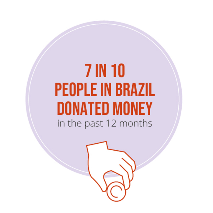7 in 10 people in Brazil donated money in the last 12 months