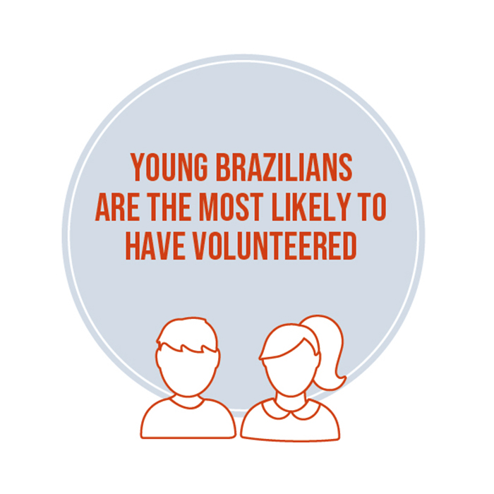 Young Brazilians are the most likely to have volunteered