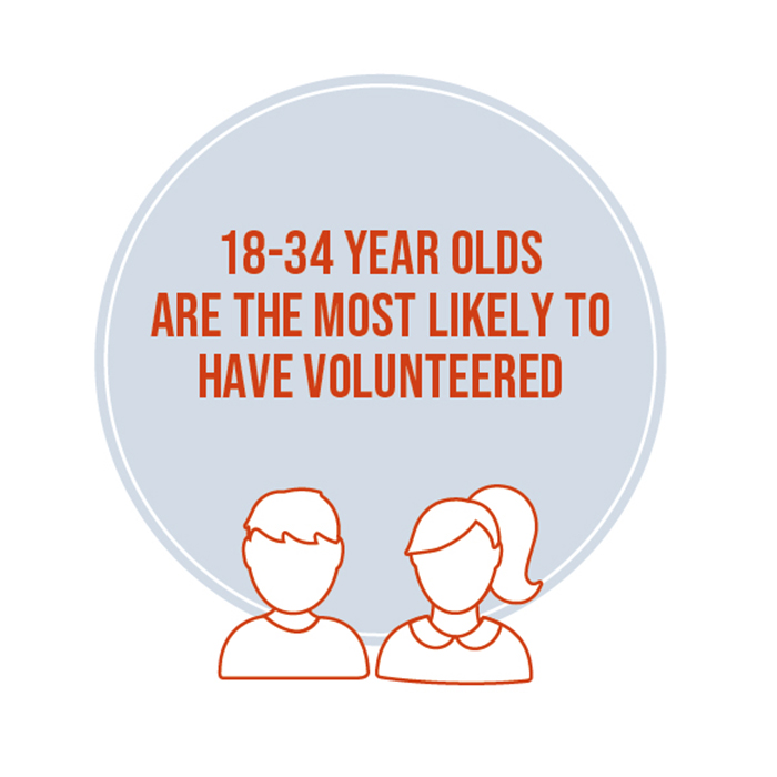 18-34 year olds are most likely to have volunteered