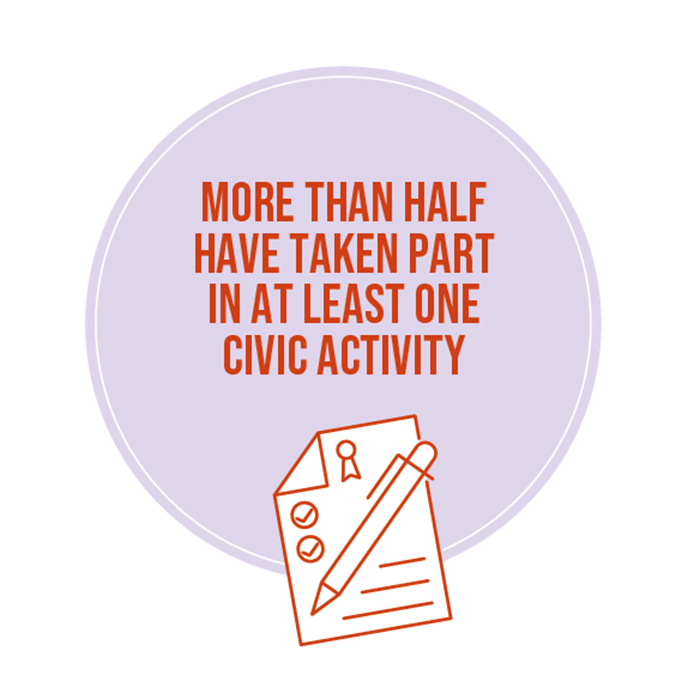 Over half of Indians have taken part in civic activity