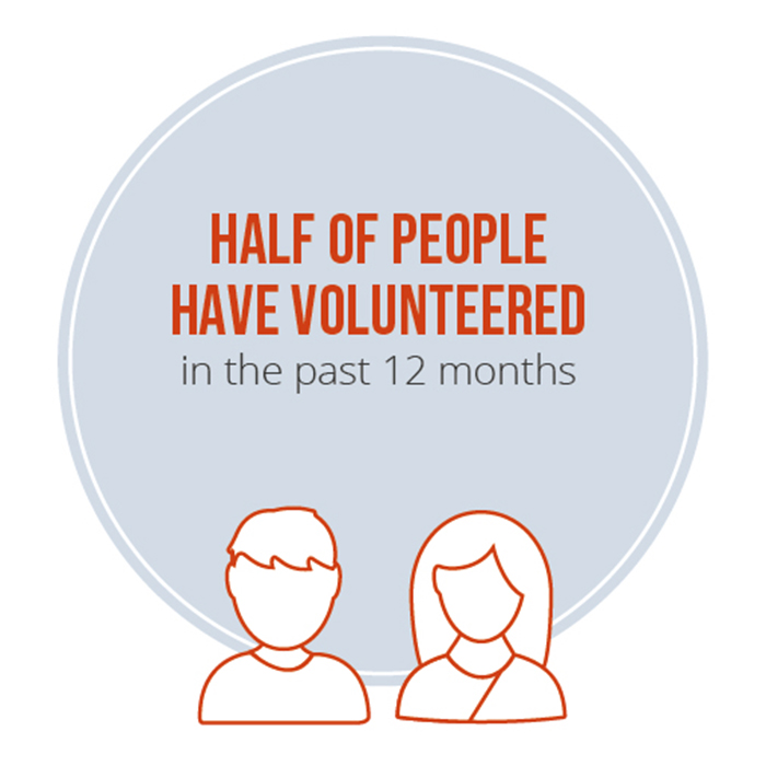 Half of people have volunteered in the past 12 months