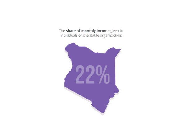 Kenyans share 22% of their monthly income with others