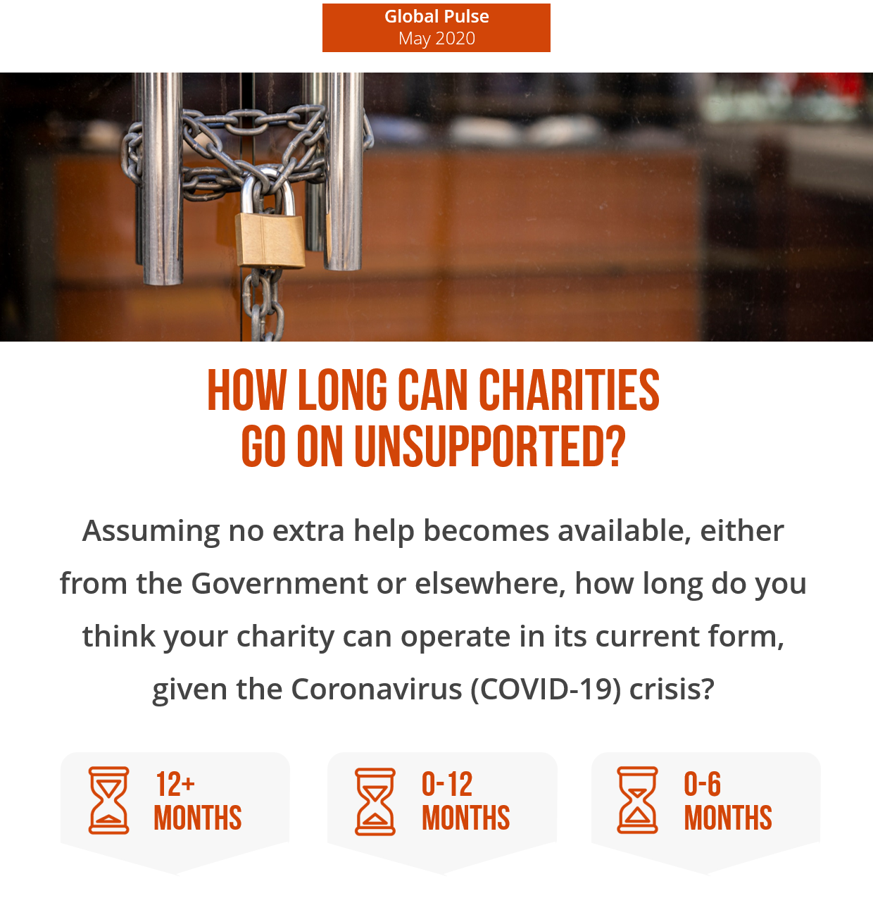 Poll 1 - How Long Can Charities Go Unsupported