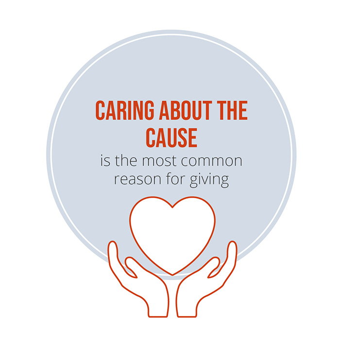 Caring about the cause is the most common reason for giving