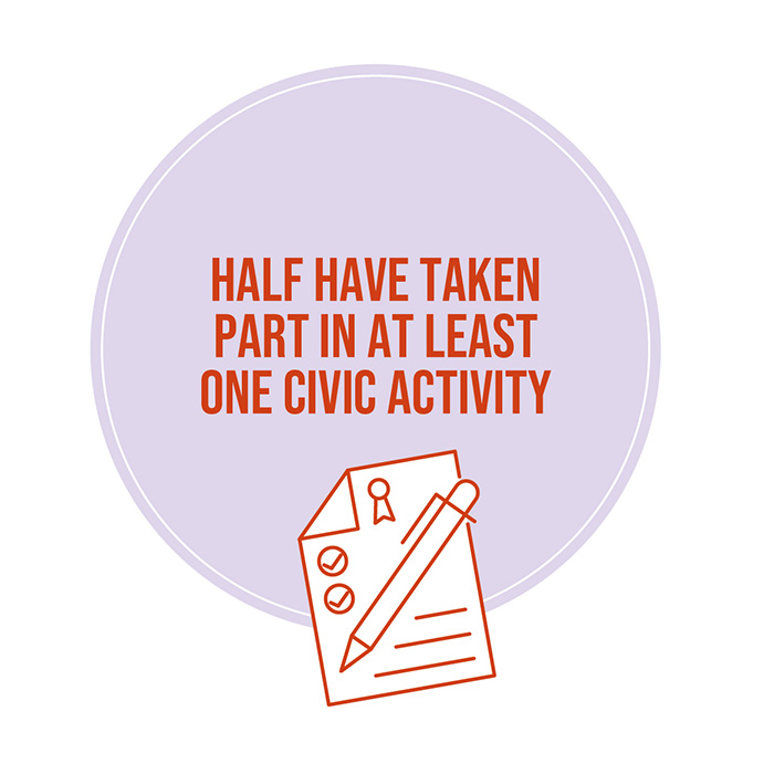 Over half have taken part in at least one civic activity